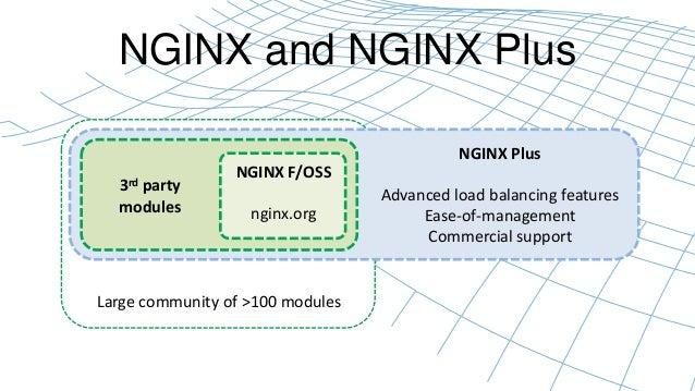NGINX and NGINX Plus  NGINX F/OSS  nginx.org  3rd party  modules  Large community of >100 modules  NGINX Plus  Advanced lo...