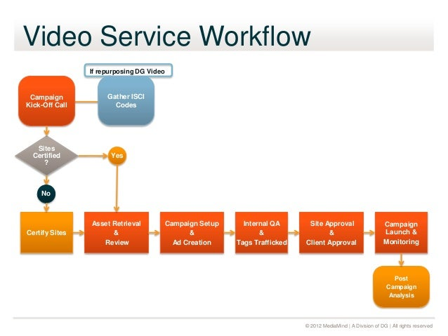 video workflow