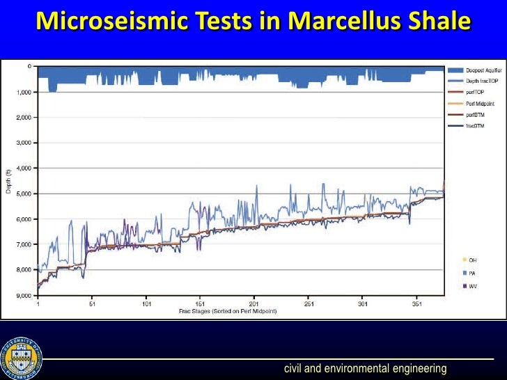 marcellus shale impacts on water quality The marcellus shale industry in lycoming county impacts on water, sewer, and stormwater infrastructure 3 lycoming county, pennsylvania.
