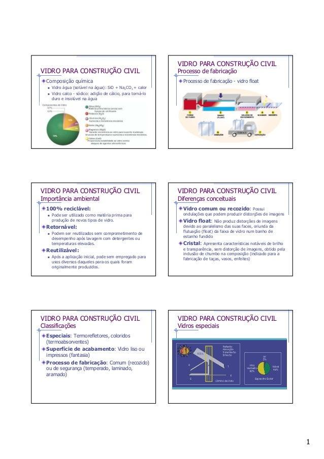 1 VIDRO PARA CONSTRUÇÃO CIVIL Composição química Vidro água (solúvel na água): SiO + Na2CO3 + calor Vidro calco - sódico: ...