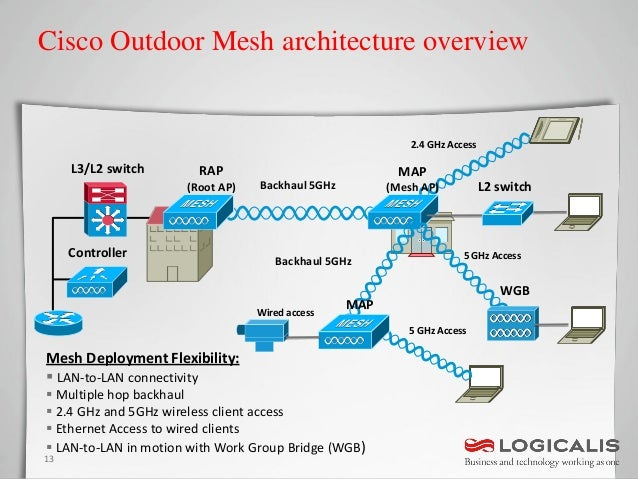Outdoor Mesh Wireless Networks