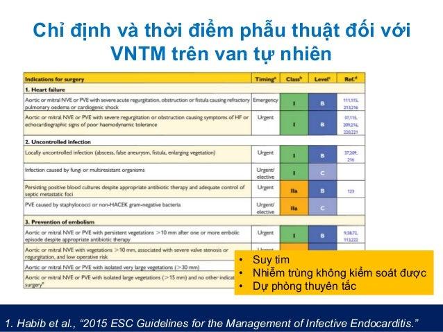 """Chỉ định và thời điểm phẫu thuật đối với VNTM trên van tự nhiên 1. Habib et al., """"2015 ESC Guidelines for the Management o..."""