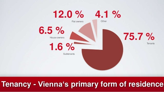 Tenancy - Vienna's primary form of residence 1.6 %Subtenants 75.7 %Tenants 6.5 %House owners 4.1 %Other 12.0 %Flat owners