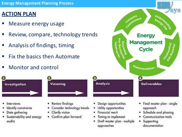 How to develop an effective energy management plan according to busin management planning process 6 publicscrutiny Gallery