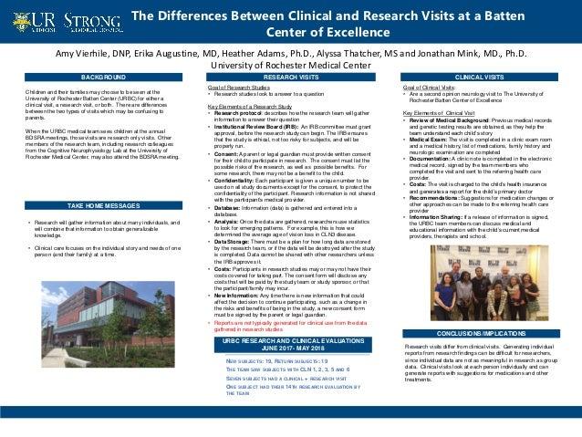 Amy Vierhile, DNP, Erika Augustine, MD, Heather Adams, Ph.D., Alyssa Thatcher, MS and Jonathan Mink, MD., Ph.D. University...