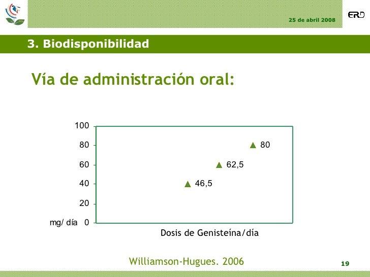 3. Biodisponibilidad <ul><li>Vía de administración oral: </li></ul>Williamson-Hugues. 2006 Dosis de Genisteína/día