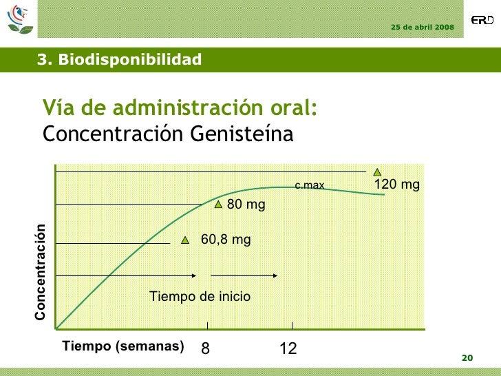 3. Biodisponibilidad <ul><li>Vía de administración oral: </li></ul><ul><li>Concentración Genisteína </li></ul>80 mg 120 mg...
