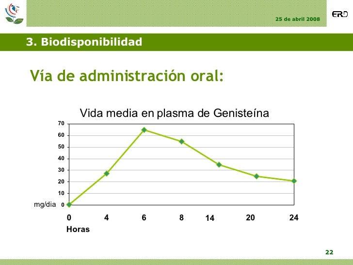 3. Biodisponibilidad <ul><li>Vía de administración oral: </li></ul>14 20 Vida media en plasma de Genisteína