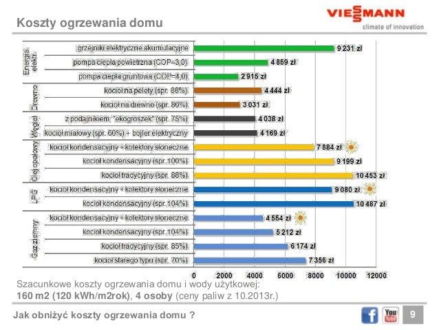 Modish Viessmann: Jak obnizyc koszty ogrzewania KN67
