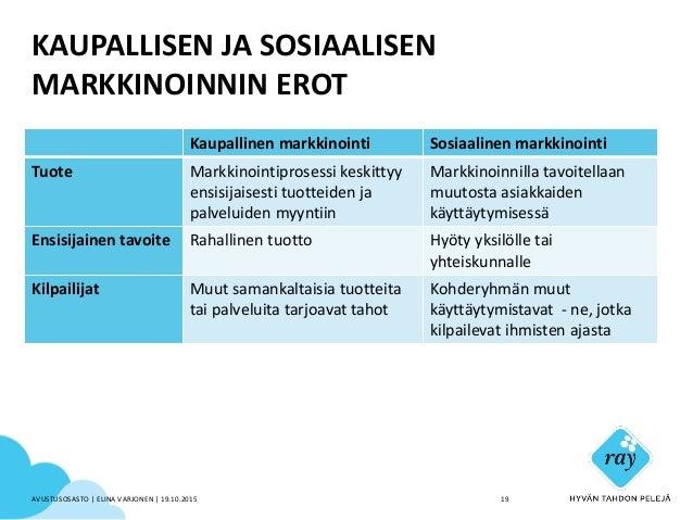 KAUPALLISEN JA SOSIAALISEN MARKKINOINNIN EROT Kaupallinen markkinointi Sosiaalinen markkinointi Tuote Markkinointiprosessi...