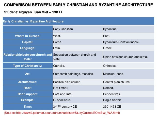 difference between catholic and orthodox easter
