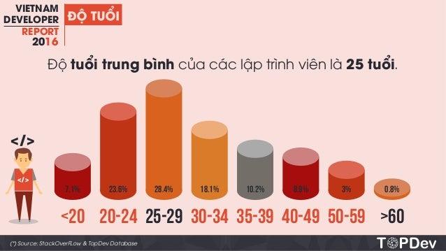 Vietnam Developer Report 2016 Slide 3