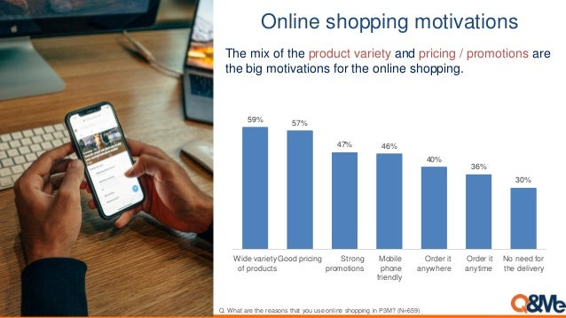 Online shopping motivations 30% 36% 40% 46%47% 57%59% No need for the delivery Order it anytime Order it anywhere Mobile p...