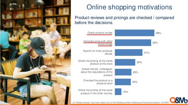 Online shopping motivations Q. Please choose if you have taken any of the following actions before purchasing the product....
