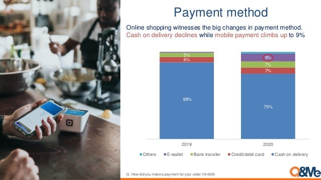 Payment method Online shopping witnesses the big changes in payment method. Cash on delivery declines while mobile payment...