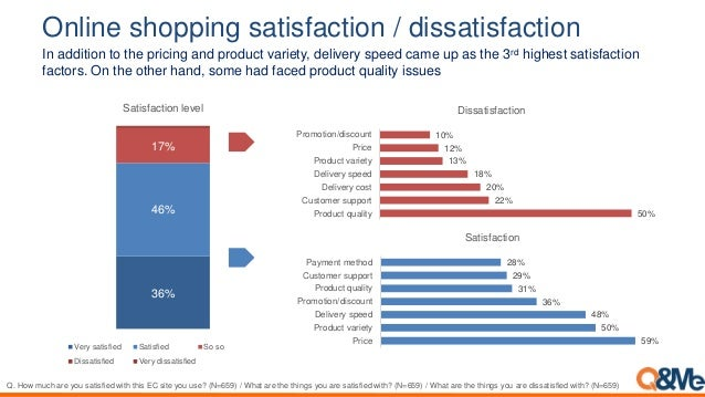Online shopping satisfaction / dissatisfaction In addition to the pricing and product variety, delivery speed came up as t...