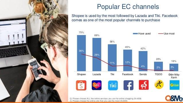75% 69% 56% 45% 42% 20% 16% 36% 28% 11% 12% 4% 2% 2% Shopee Lazada Tiki Facebook Sendo TGDD Điện Máy Xanh Have used Use mo...