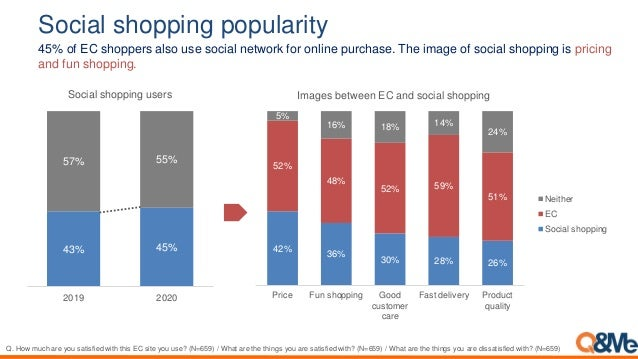 Social shopping popularity 45% of EC shoppers also use social network for online purchase. The image of social shopping is...