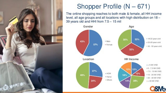 Shopper Profile (N – 671) 33% 32% 35% 18-22 years old 23-29 years old 30 - 55 years old 57% 43% Male Female 27% 24% 49% HC...