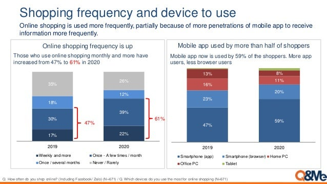 Shopping frequency and device to use Online shopping frequency is up 47% 59% 23% 20% 16% 11% 13% 8% 2019 2020 Smartphone (...