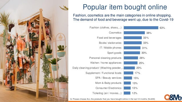 Popular item bought online 63% 38% 33% 33% 31% 30% 26% 25% 20% 17% 15% 13% 13% 12% Fashion (clothes, shoes,...) Cosmetics ...