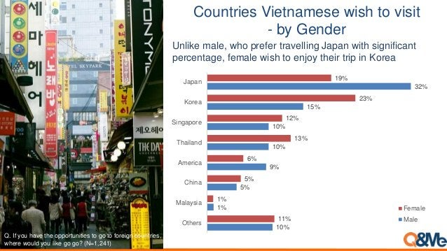 Q. If you have the opportunities to go to foreign countries, where would you like go go? (N=1,241) 10% 1% 5% 9% 10% 10% 15...