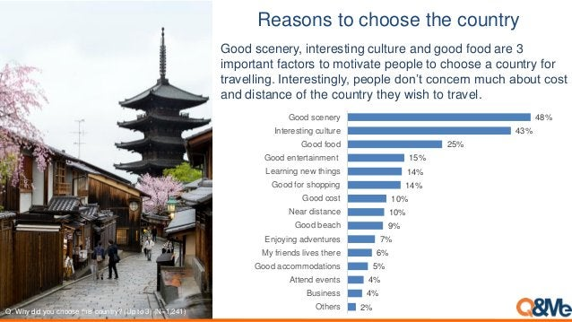Reasons to choose the country 2% 4% 4% 5% 6% 7% 9% 10% 10% 14% 14% 15% 25% 43% 48% Others Business Attend events Good acco...