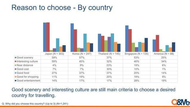 Reason to choose - By country Japan (N = 303) Korea (N = 247) Thailand (N = 145) Singapore (N = 135) America (N = 88) Good...