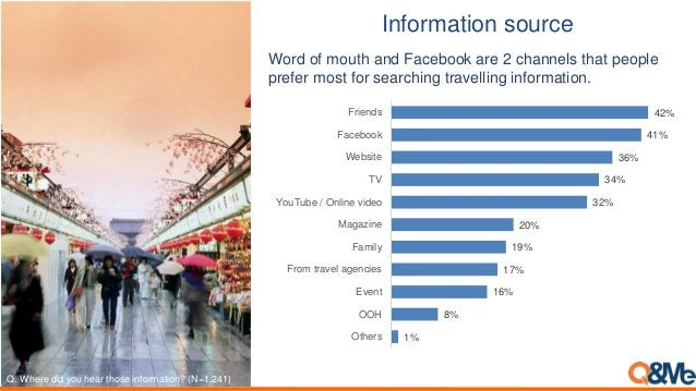 Information source 1% 8% 16% 17% 19% 20% 32% 34% 36% 41% 42% Others OOH Event From travel agencies Family Magazine YouTube...