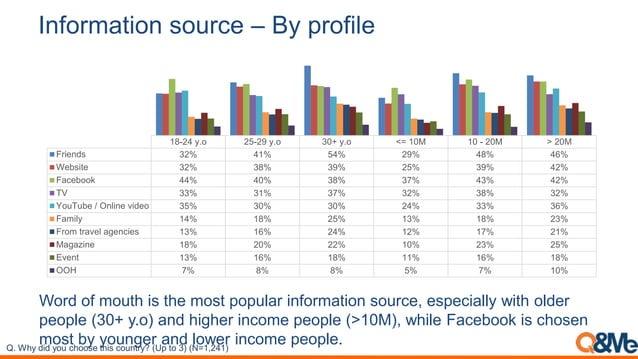 Information source – By profile 18-24 y.o 25-29 y.o 30+ y.o <= 10M 10 - 20M > 20M Friends 32% 41% 54% 29% 48% 46% Website ...