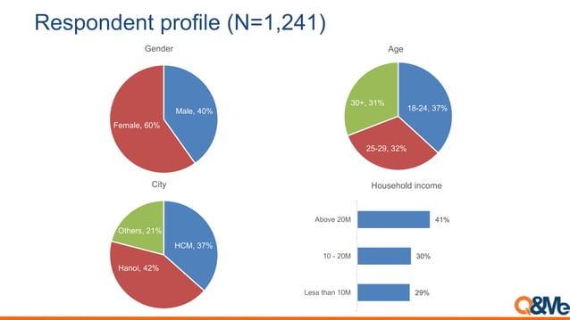 Respondent profile (N=1,241) Male, 40% Female, 60% Gender 18-24, 37% 25-29, 32% 30+, 31% Age HCM, 37% Hanoi, 42% Others, 2...