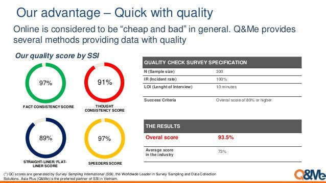 """Our advantage – Quick with quality Online is considered to be """"cheap and bad"""" in general. Q&Me provides several methods pr..."""