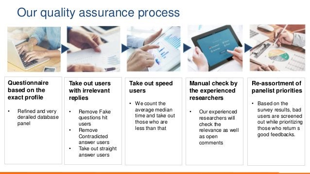 Our quality assurance process Questionnaire based on the exact profile • Refined and very derailed database panel Take out...