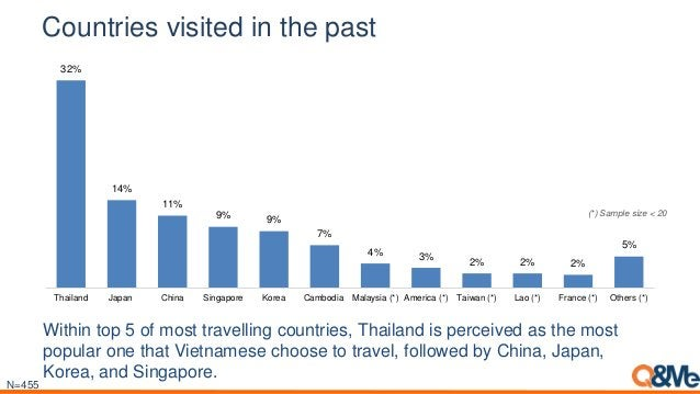 Countries visited in the past 32% 14% 11% 9% 9% 7% 4% 3% 2% 2% 2% 5% Thailand Japan China Singapore Korea Cambodia Malaysi...