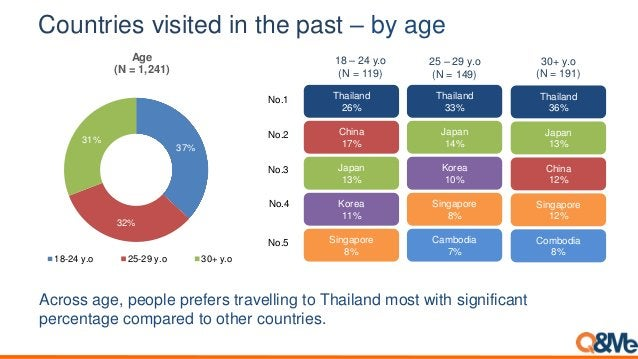Countries visited in the past – by age Across age, people prefers travelling to Thailand most with significant percentage ...