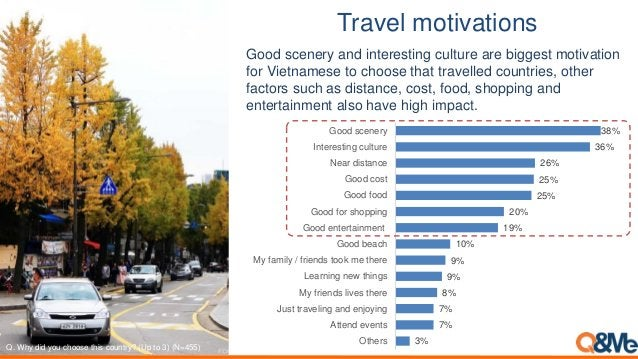 Travel motivations 3% 7% 7% 8% 9% 9% 10% 19% 20% 25% 25% 26% 36% 38% Others Attend events Just traveling and enjoying My f...