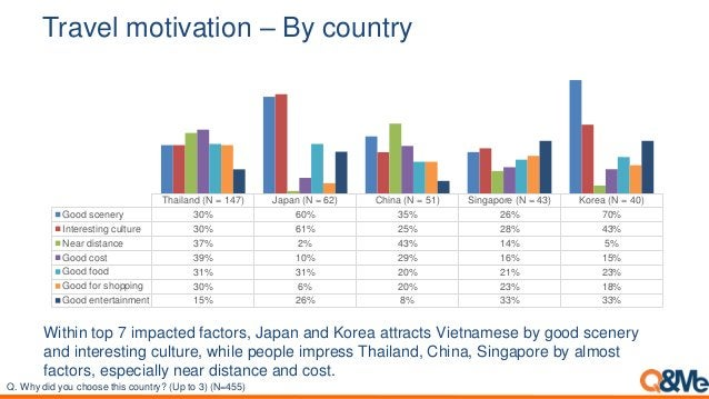 Travel motivation – By country Thailand (N = 147) Japan (N = 62) China (N = 51) Singapore (N = 43) Korea (N = 40) Good sce...