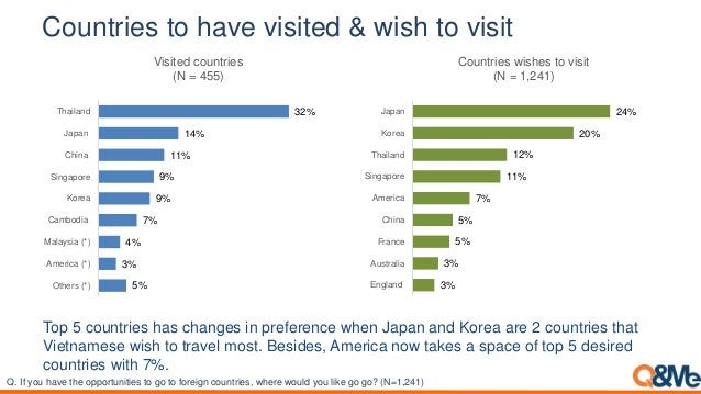 Countries to have visited & wish to visit Top 5 countries has changes in preference when Japan and Korea are 2 countries t...