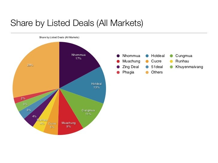 Vietnam groupbuying market overview 2010-2011 Slide 3