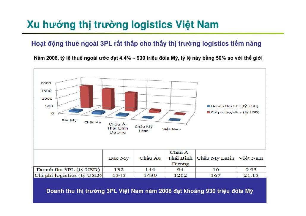 logistics in vietnam French 3pl fm logistic has entered vietnam's contract logistics market via a  5,000sq metre tri-temperature logistics site the facility, 20km from.