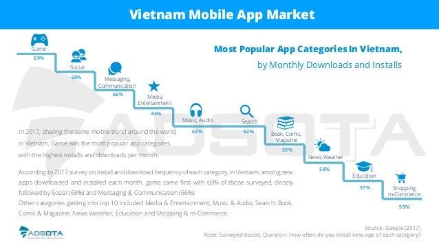 Most Popular App CategoriesIn Vietnam, by Monthly Downloads and Installs Game Social Messaging, Communication Media Entert...