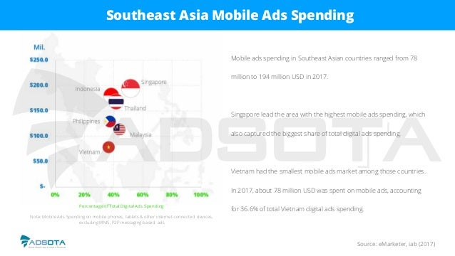 Source: eMarketer, iab (2017) Southeast Asia Mobile Ads Spending Mobile ads spending in Southeast Asian countries ranged f...