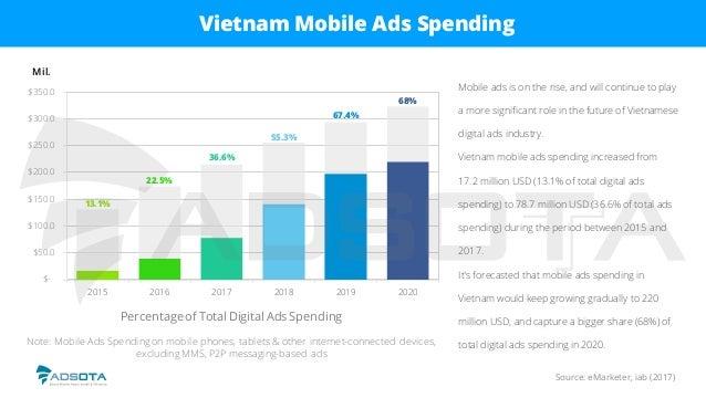 Source: eMarketer, iab (2017) Vietnam Mobile Ads Spending Percentageof Total Digital Ads Spending Note: Mobile Ads Spendin...