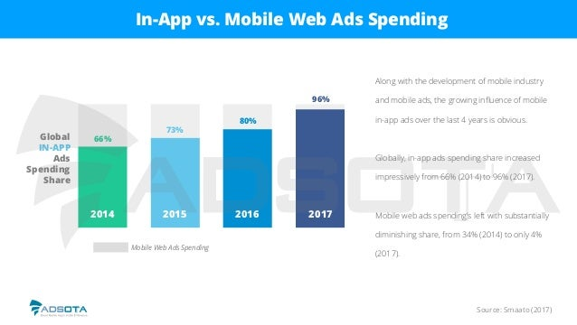 Source: Smaato (2017) In-App vs. Mobile Web Ads Spending Along with the development of mobile industry and mobile ads, the...