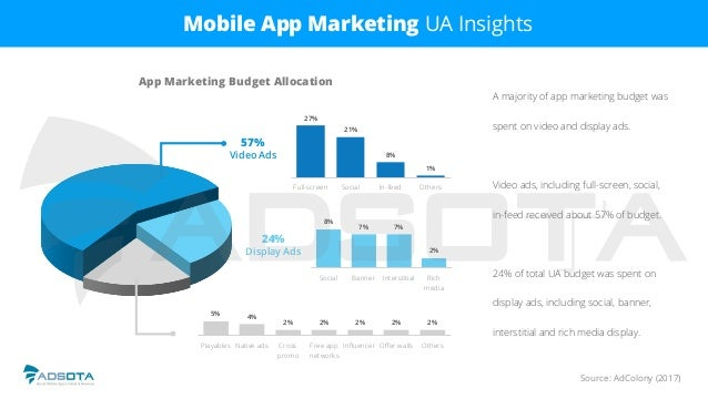 Source: AdColony (2017) Mobile App Marketing UA Insights A majority of app marketing budget was spent on video and display...