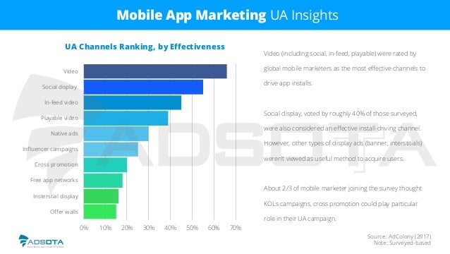 Source: AdColony (2017) Note: Surveyed-based Mobile App Marketing UA Insights Video (including social, in-feed, playable) ...