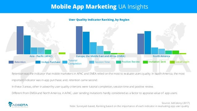 Source: AdColony (2017) Note: Surveyed-based, Ranking based on the importance of each indicator in evaluating app user qua...