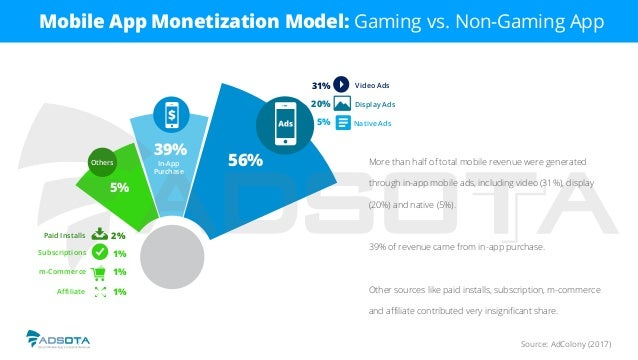 56% 39% 5% Others In-App Purchase Video Ads Display Ads Native Ads 31% 20% 5% Paid Installs Subscriptions m Source: AdColo...