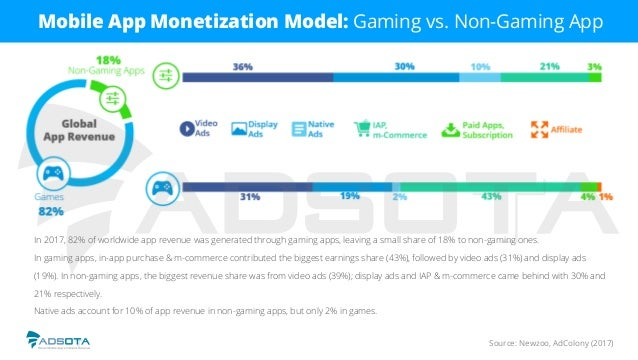 Source: Newzoo, AdColony (2017) Mobile App Monetization Model: Gaming vs. Non-Gaming App In 2017, 82% of worldwide app rev...