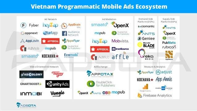 Video-Oriented Ad Network Ad Network Ad Mediation Demand-Side Platform (DSPs) Supply-Side Platform (SSPs) Ad Exchange Meas...